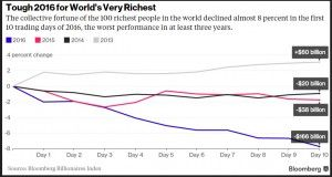 World_s_Richest_Down__305_Billion_as_Markets_Extend_Global_Rout_-_Bloomberg_Business