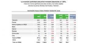 datos publicidad i2p 1 trimestre de 2018