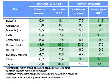 Comparativa Internacional de la balaza. Fuente: Ministerio de Economía, Industria y Competitividad