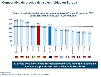 sistema electrico con impuestos