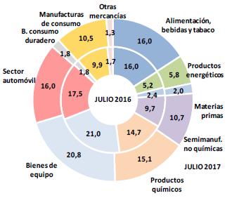 Exportaciones de España sobre el total. Fuente: Ministerio de Economía, Industria y Competitividad