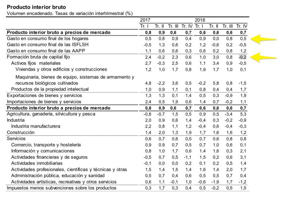Comportamiento de los componentes del PIB de España