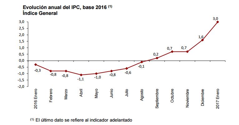 Gráfico: INE