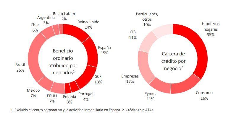 Fuente: Banco Santander