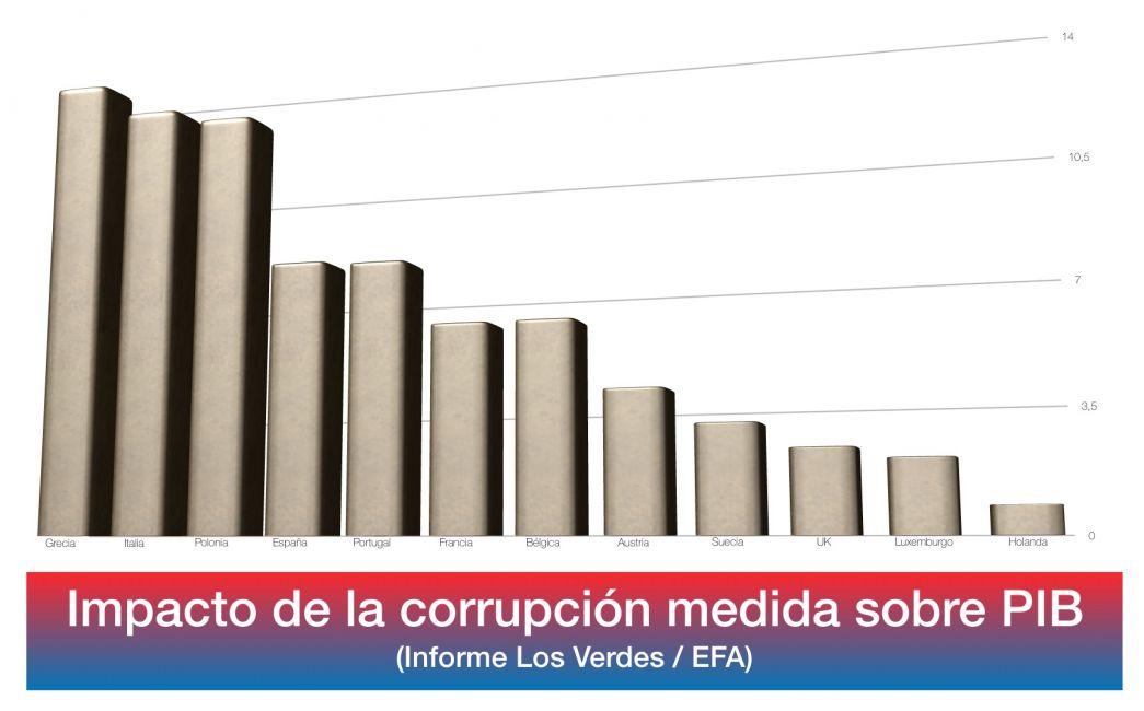 Comparativa de corrupción (elaboración propia con datos del informe)