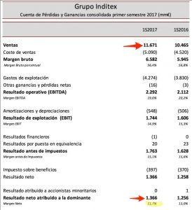 cuentas-inditex-274x300