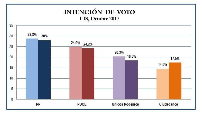 Gráfico CIS Octubre 2017