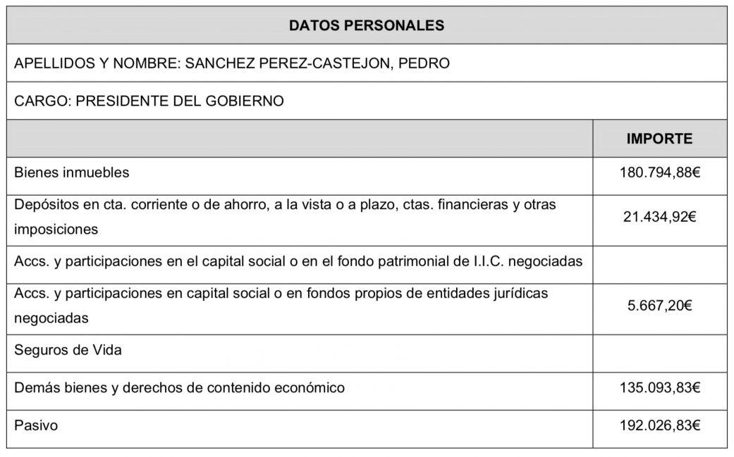 Declaración de bienes de Pedro Sánchez