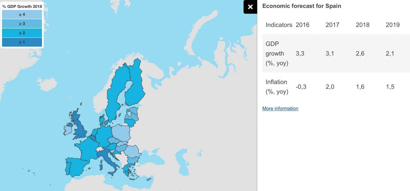 Previsiones CE para España