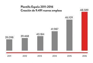 plantilla_es inditex