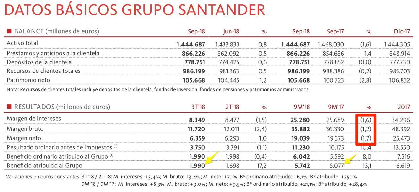 Resultados del Santander a septiembre de 2018