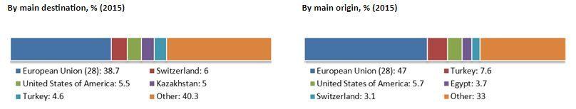Destinos de exportaciones e importaciones. Fuente WTO