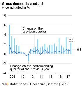 GDP_03_Quarter