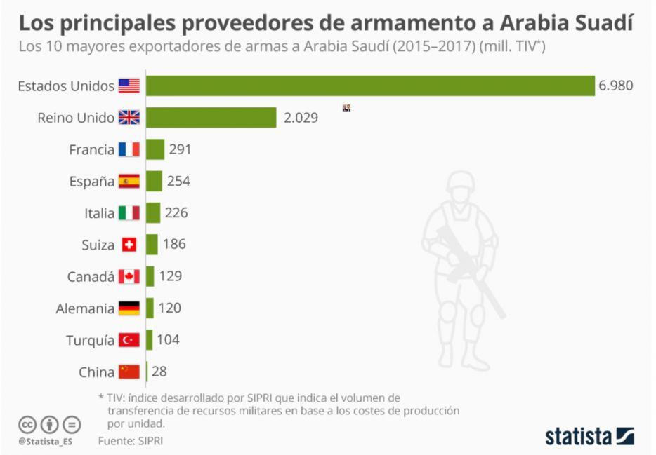 España es el cuarto vendedor mundial de armas a Arabia Saudí (Gráfico de Statista)