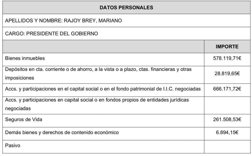 Declaración de bienes de Mariano Rajoy
