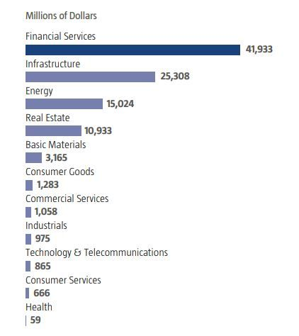 CIC's direct investments by sector (2007-2017) Fuente: ICEX/IE