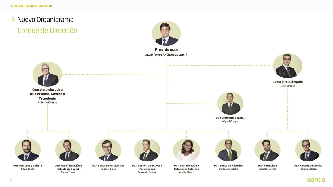 Organigrama de Bankia