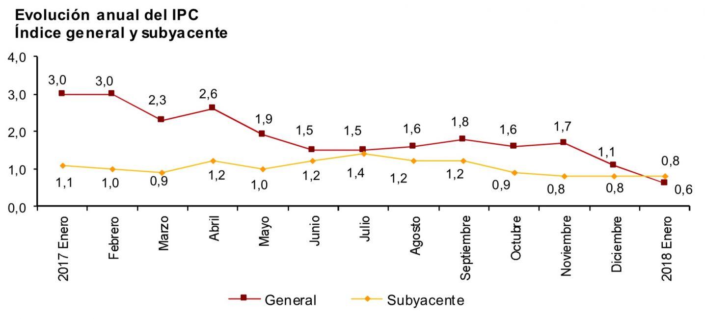 Evolución gráfica del IPC en España, según el INE