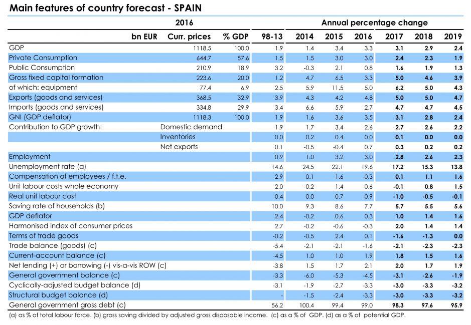 Previsiones para España