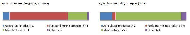 Productos exportados e importados. Fuente: WTO.