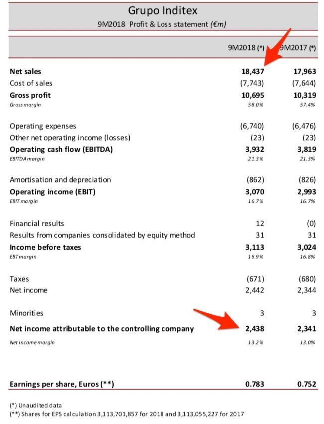 Cuentas de Inditex enviadas a la CNMV