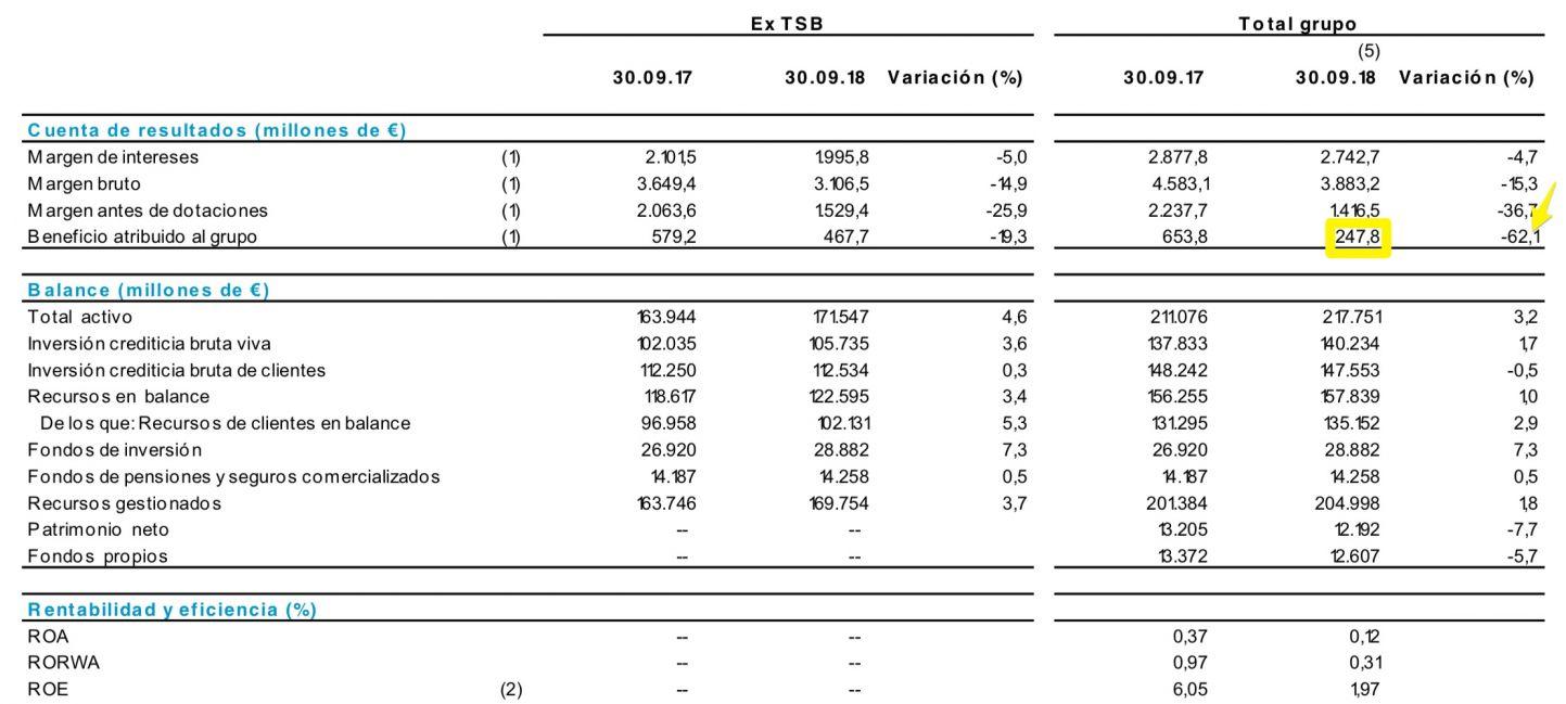 Balance del Banco Sabadell a 30 de septiembre de 2018